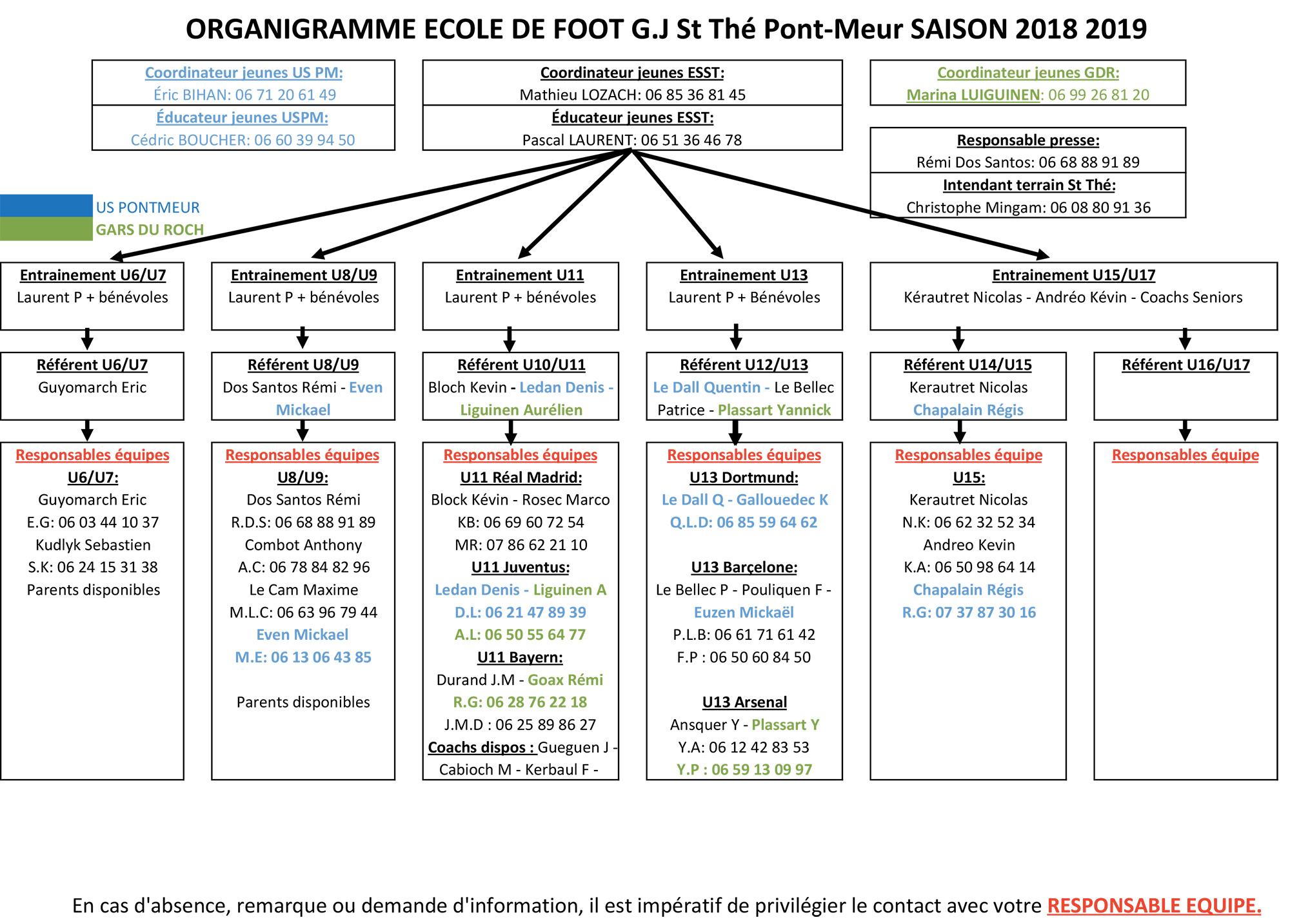 Organigramme-ecole-de-foot-2018-2019
