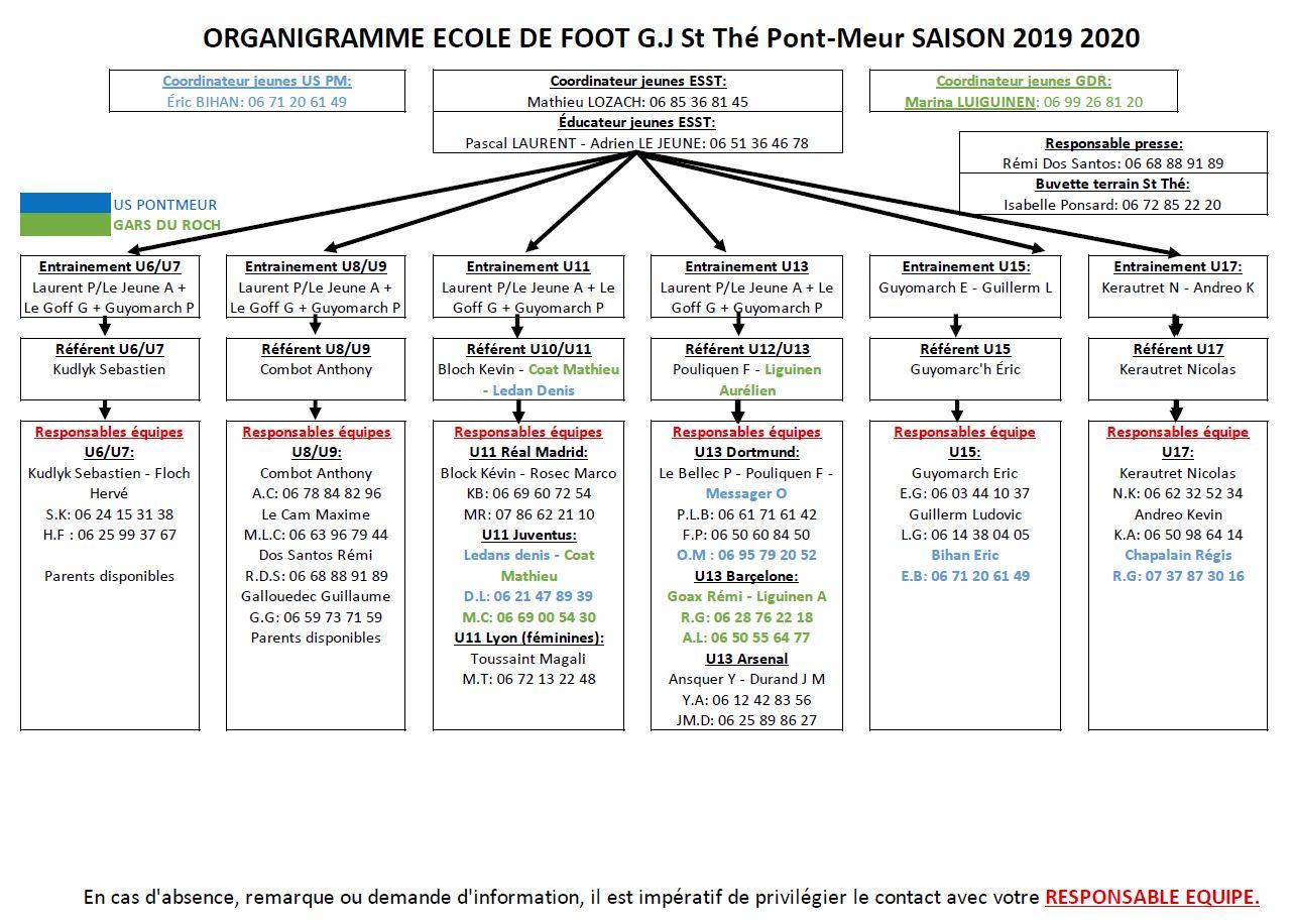 Organigramme Ecole de Foot