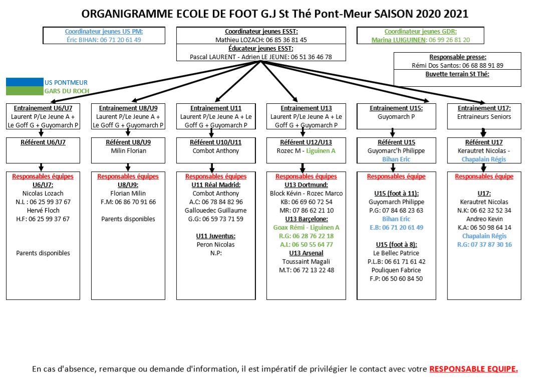 Organigramme ecole de foot 2020 2021